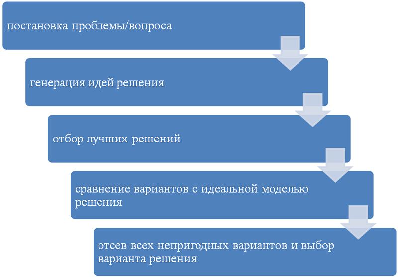 Этапы проведения мозгового штурма