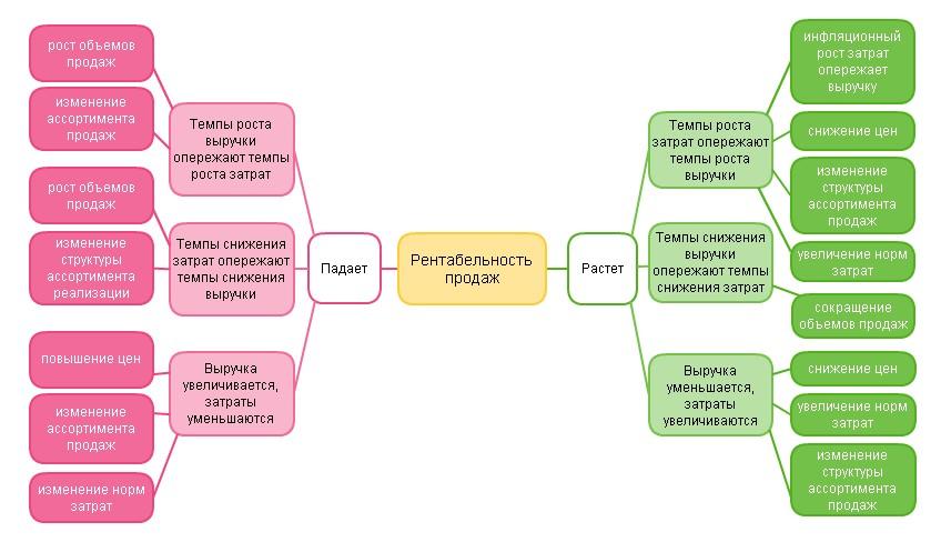 Основные факторы влияния