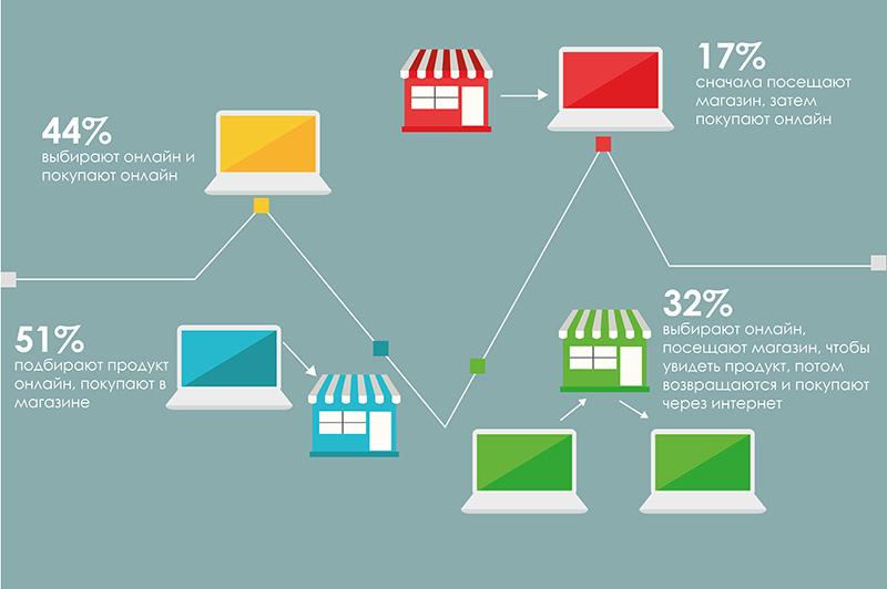 Грани между онлайн- и оффлайн-покупками