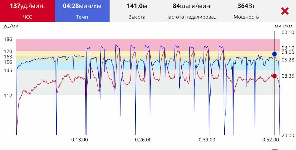 график пульса и скорости