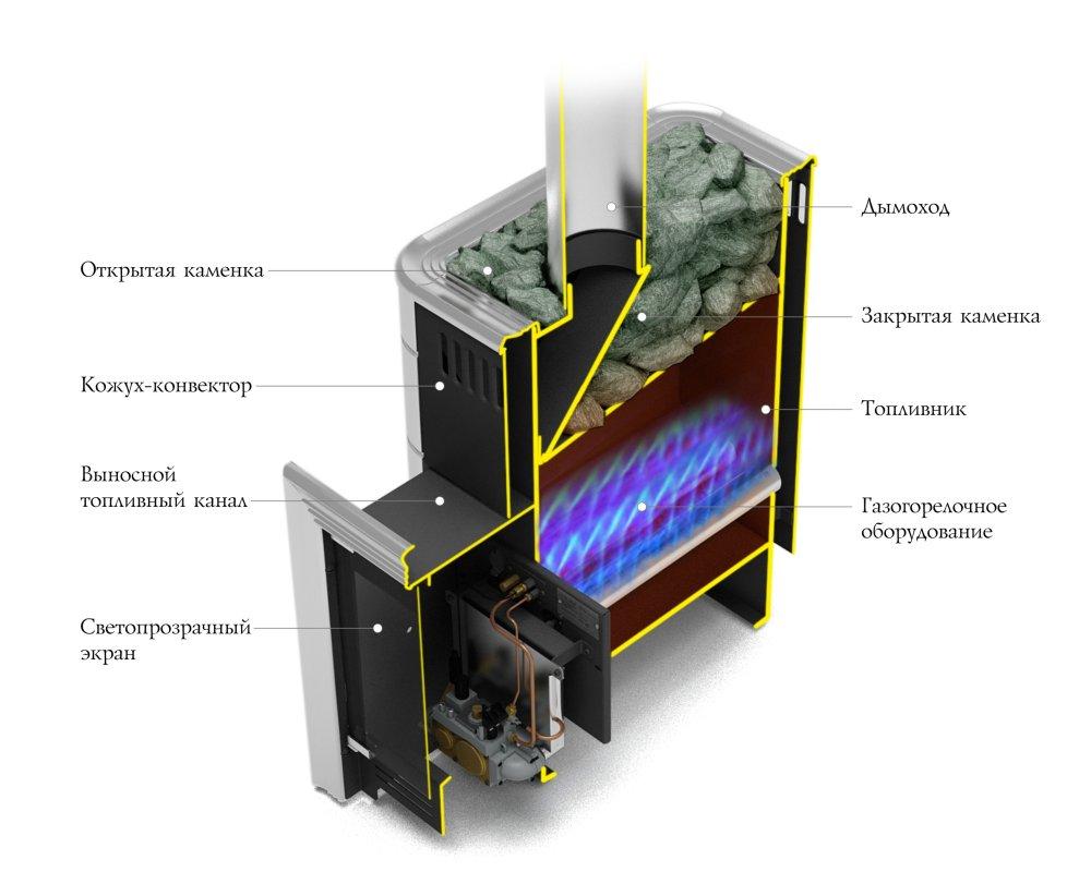 Уренгой-2 Carbon в разрезе