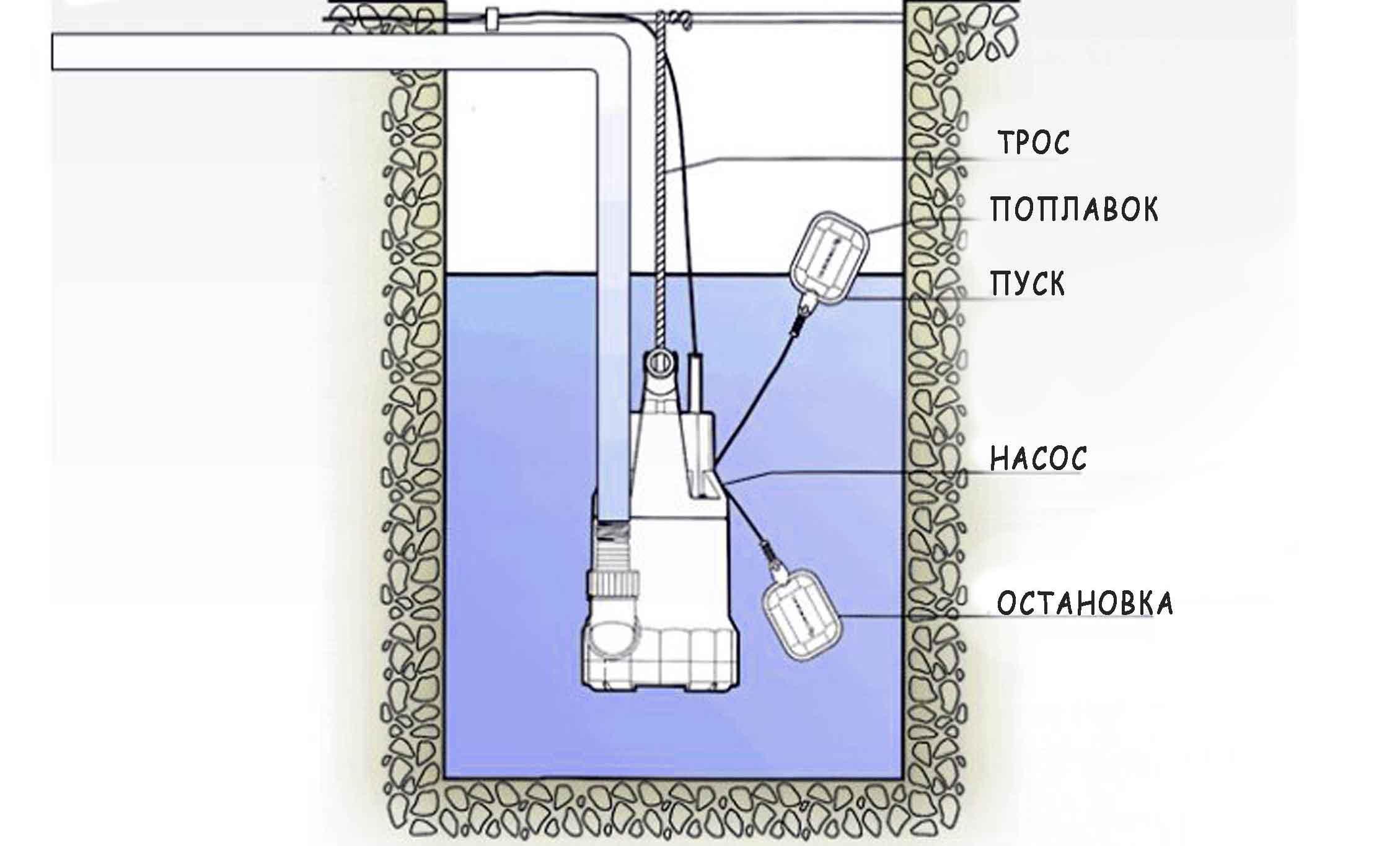 Дренажный насос для клодца и скважины схема работы