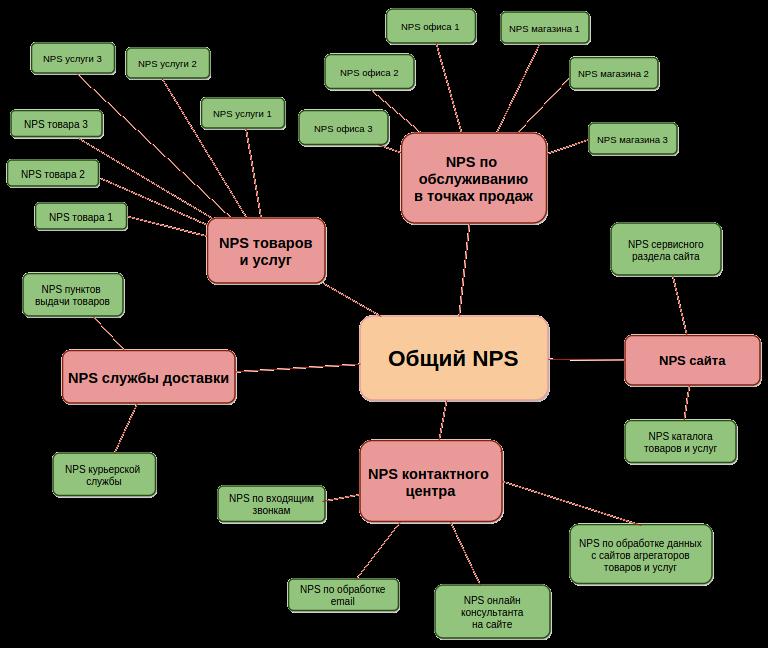 NPS индексы точек соприкосновения компания-клиент