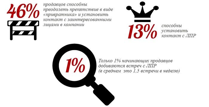 Статистика по установлению контакта между менеджером и ЛПР