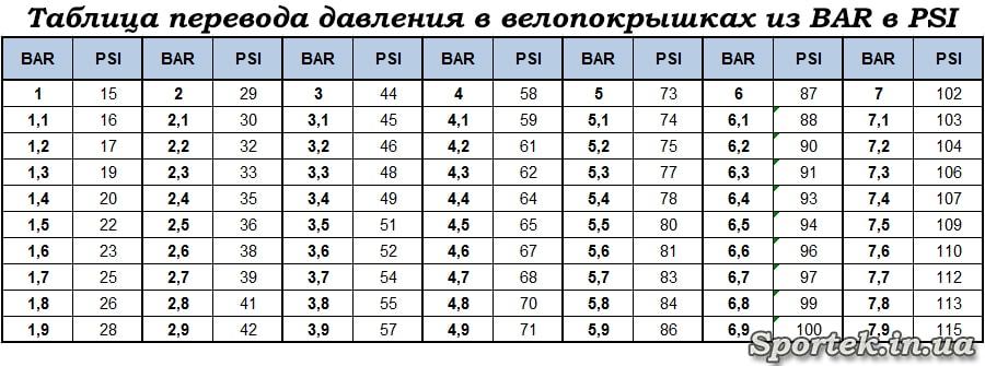 Таблиця перекладу тиску в велопокришках з BAR в PSI