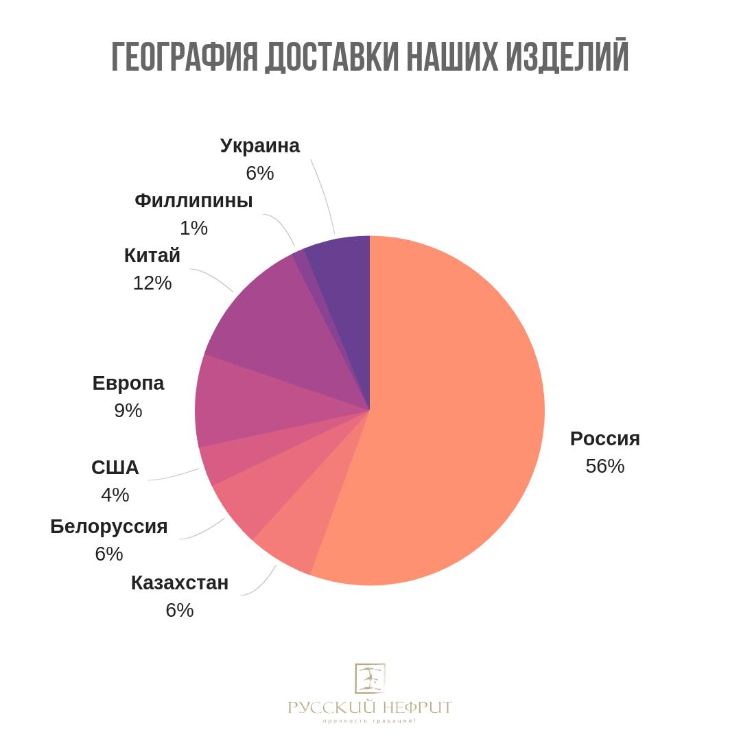 русский нефрит география