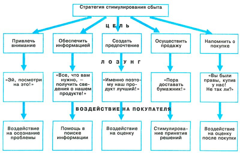 Схема стратегии стимулирования сбыта
