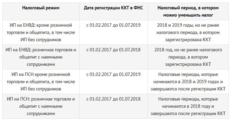 Условия компенсации самозанятым ИП средств, потраченных на онлайн-кассы