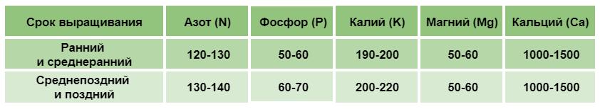Оптимальное содержание основных элементов минерального питания в почве для цветной капусты (мг/дм3 )