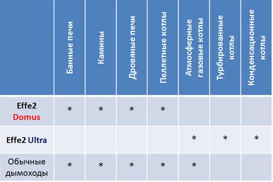 область применения керамических дымоходов
