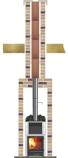 керамические дымоходы Effe2 для банных печей