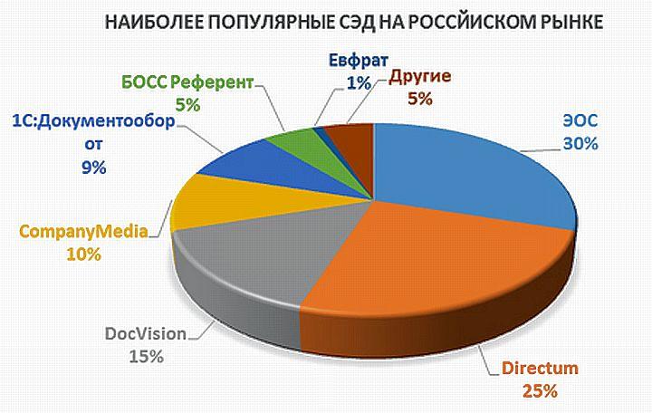 Структура рыночных долей провайдеров СЭД в РФ