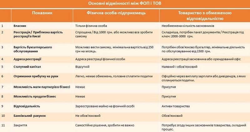 Сравнение форм регистрации бизнеса