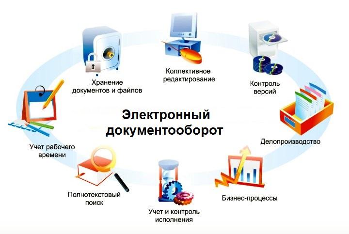 Что такое электронный документооборот: преимущества электронного  документооборота для успешного бизнеса