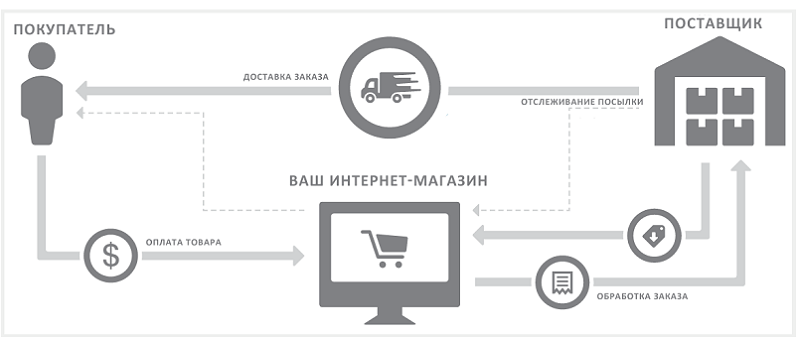 Дропшиппинг для интернет-магазина