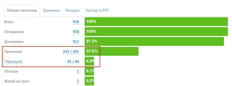 Процент переходов по ссылке