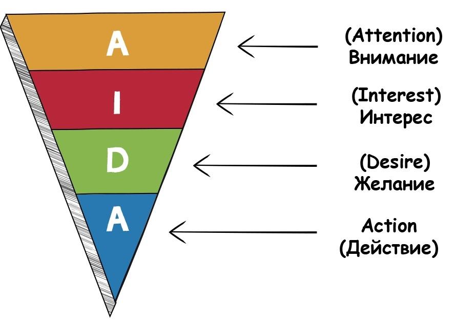 Алгоритм AIDA наглядно