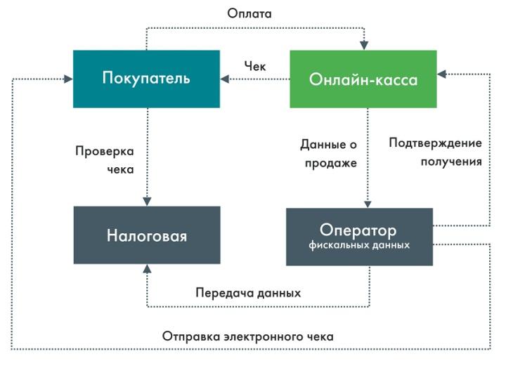 Схема работы ККТ