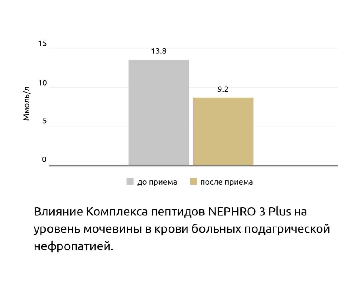 Нефро 3 Плюс® Клинические испытания пептидов Хавинсона