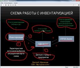 Схема работы с программой Инвентаризация