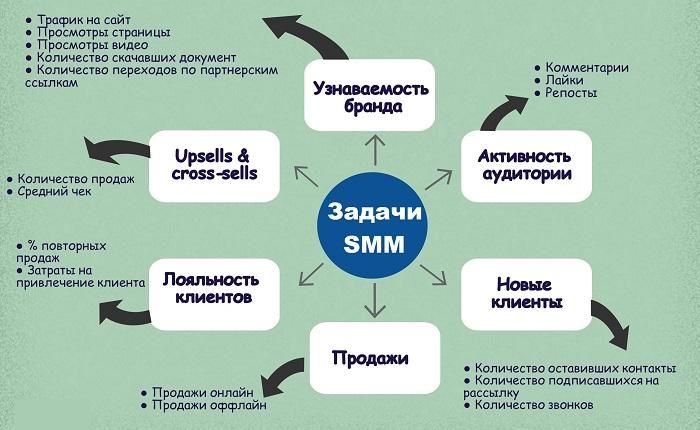 Цели и показатели эффективности SMM