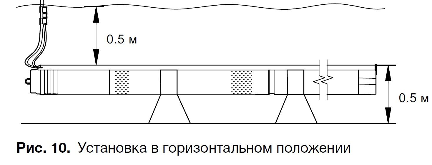 глубинные насосы для скважин грундфос монтаж