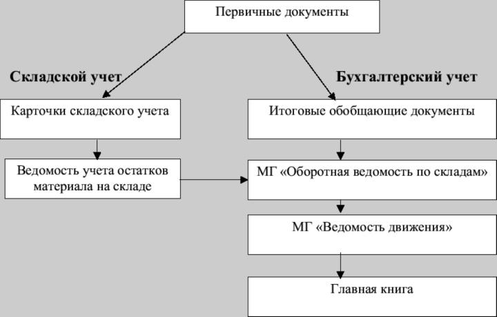 Схема учета первичных документов в складском и бухгалтерском учетах