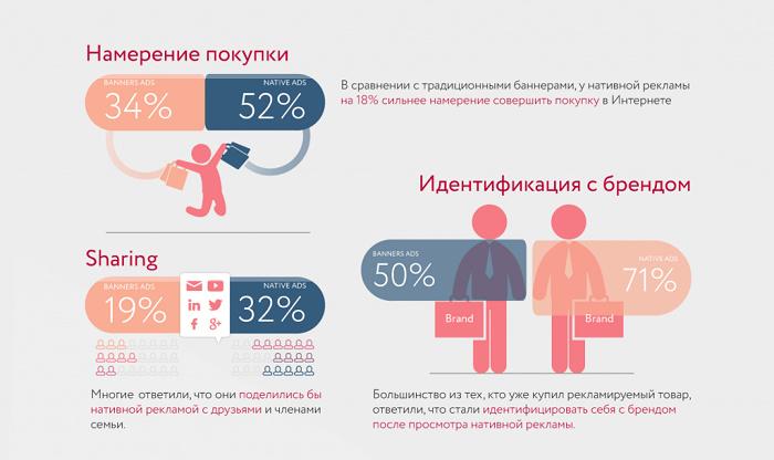 Эффективность нативной и баннерной рекламы