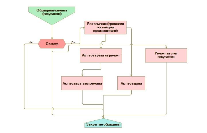 Схема урегулирования претензии при предъявлении неработающего товара