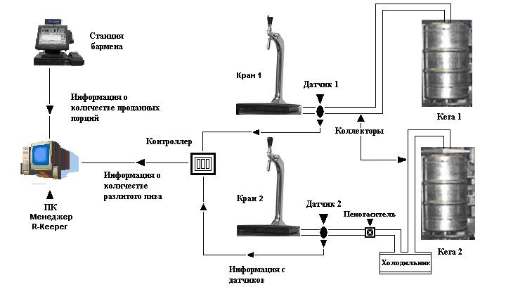 Возможная схема аппаратного контроля розлива спиртных напитков