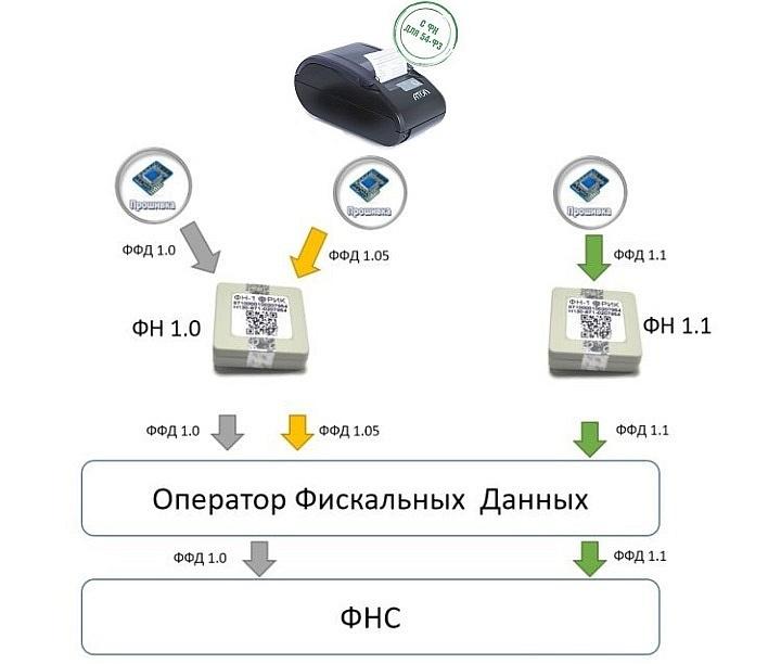 Схема совместимости различной кассовой техники с утвержденными ФФД