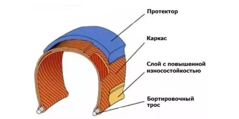 Строение покрышки