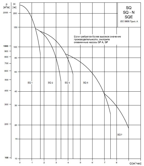 глубинные насосы для скважин грундфос производительность