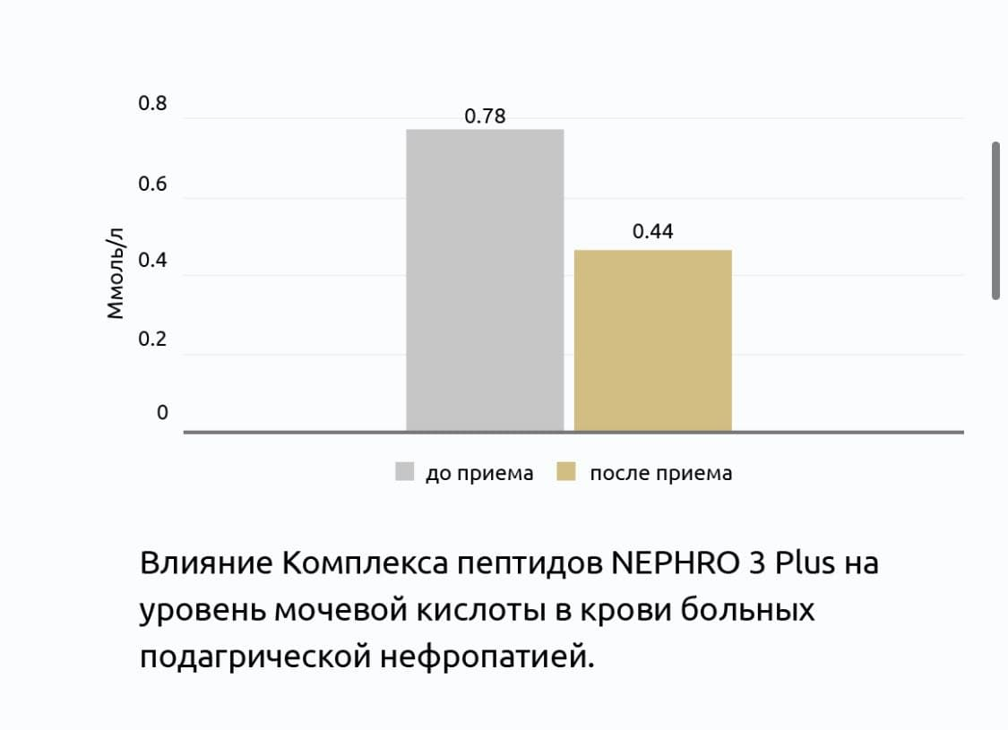 Нефро 3 Плюс® Клинические испытания пептидов Витуаль