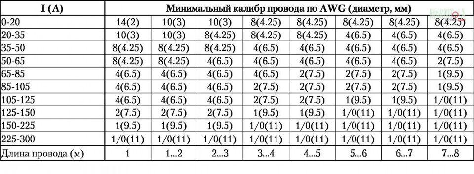 Таблица подбора сечения провода по потребляемому току