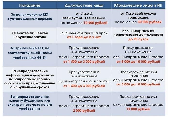 Штрафы по онлайн-кассам