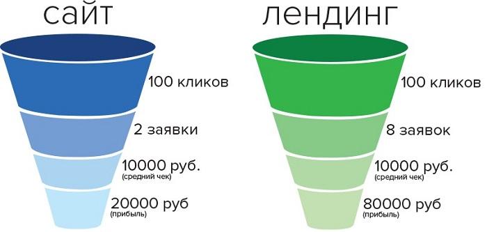 Сравнение воронок продаж полноценного сайта и лендинга