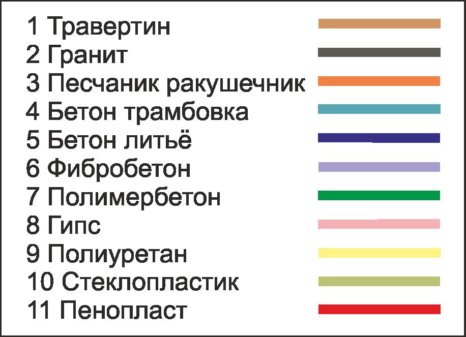 Материалы для изготовления фасадного декора