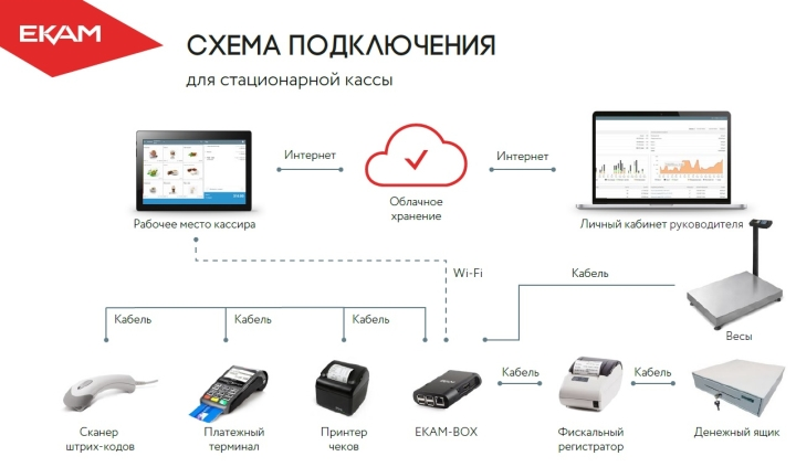 Программы ЕКАМ позволяют работать одновременно с разными сайтами