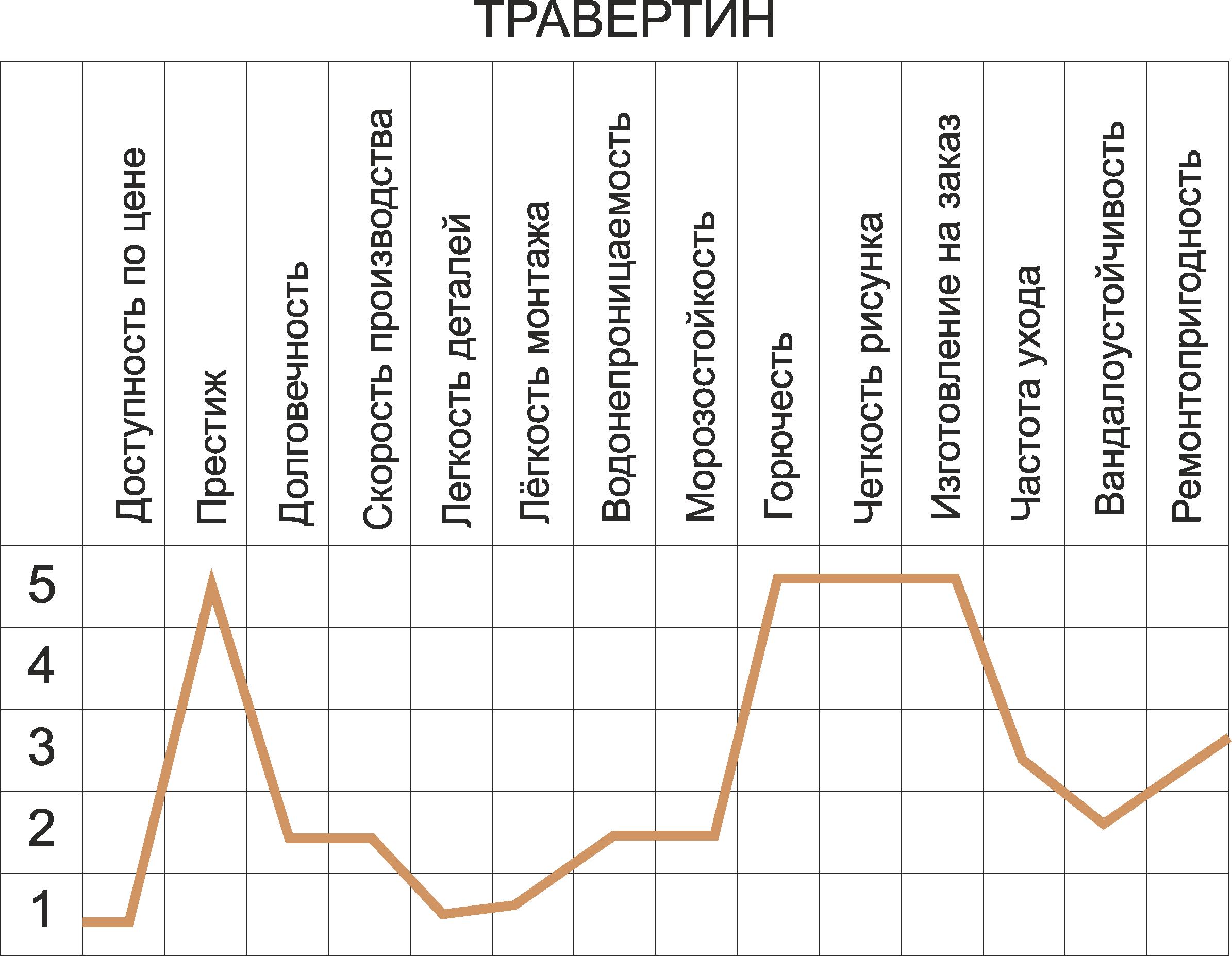 Травертин график свойств