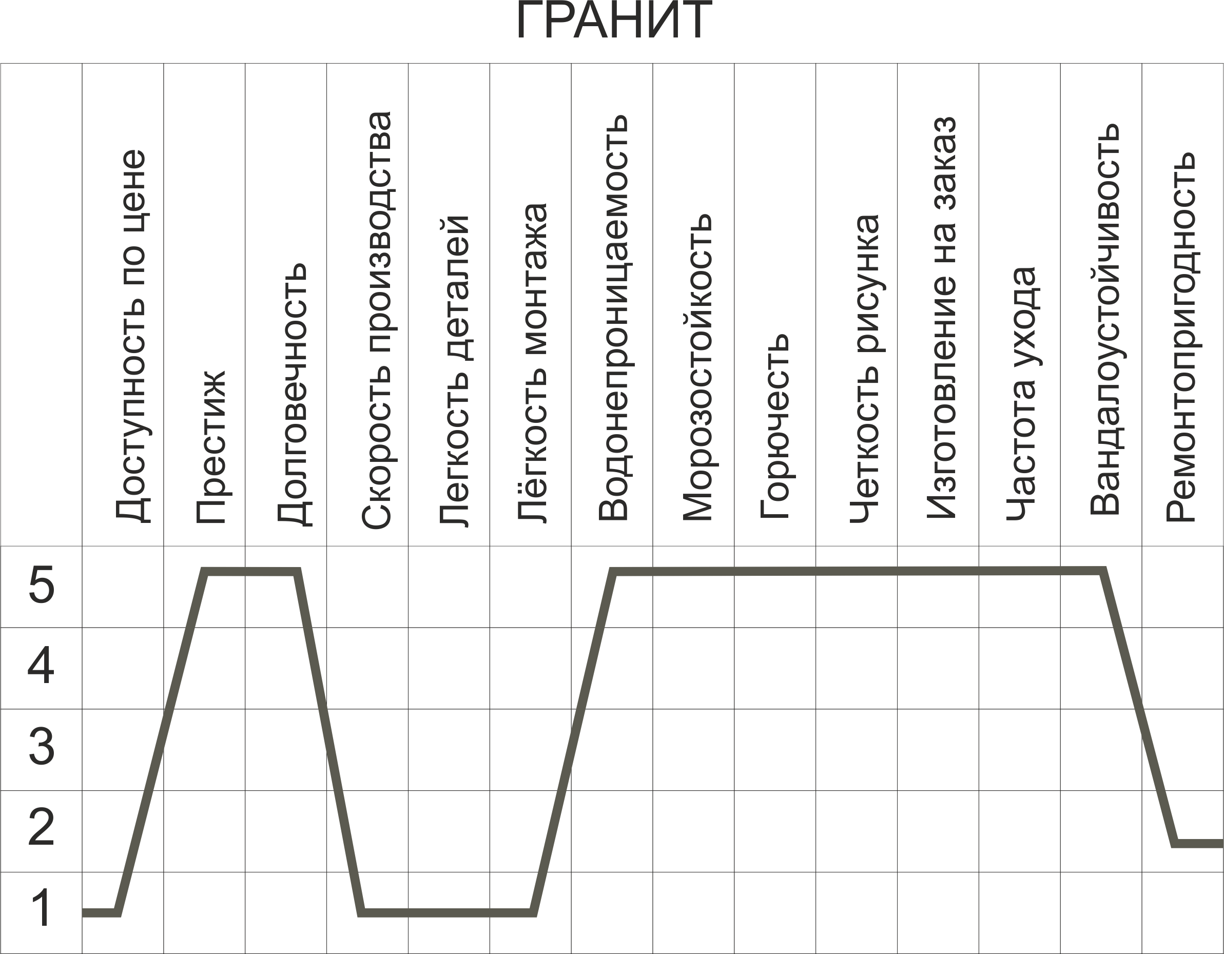 Гранит график свойств