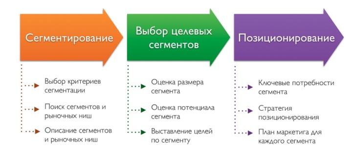 Сегментация клиентов может редактироваться после анализа реальной посещаемости магазина