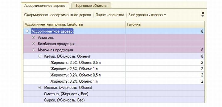 Полный перечень товара формируется уже после анализа предложений поставщиков