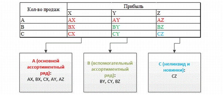 ABC- и XYZ-анализ позволит улучшить рентабельность ассортиментной матрицы