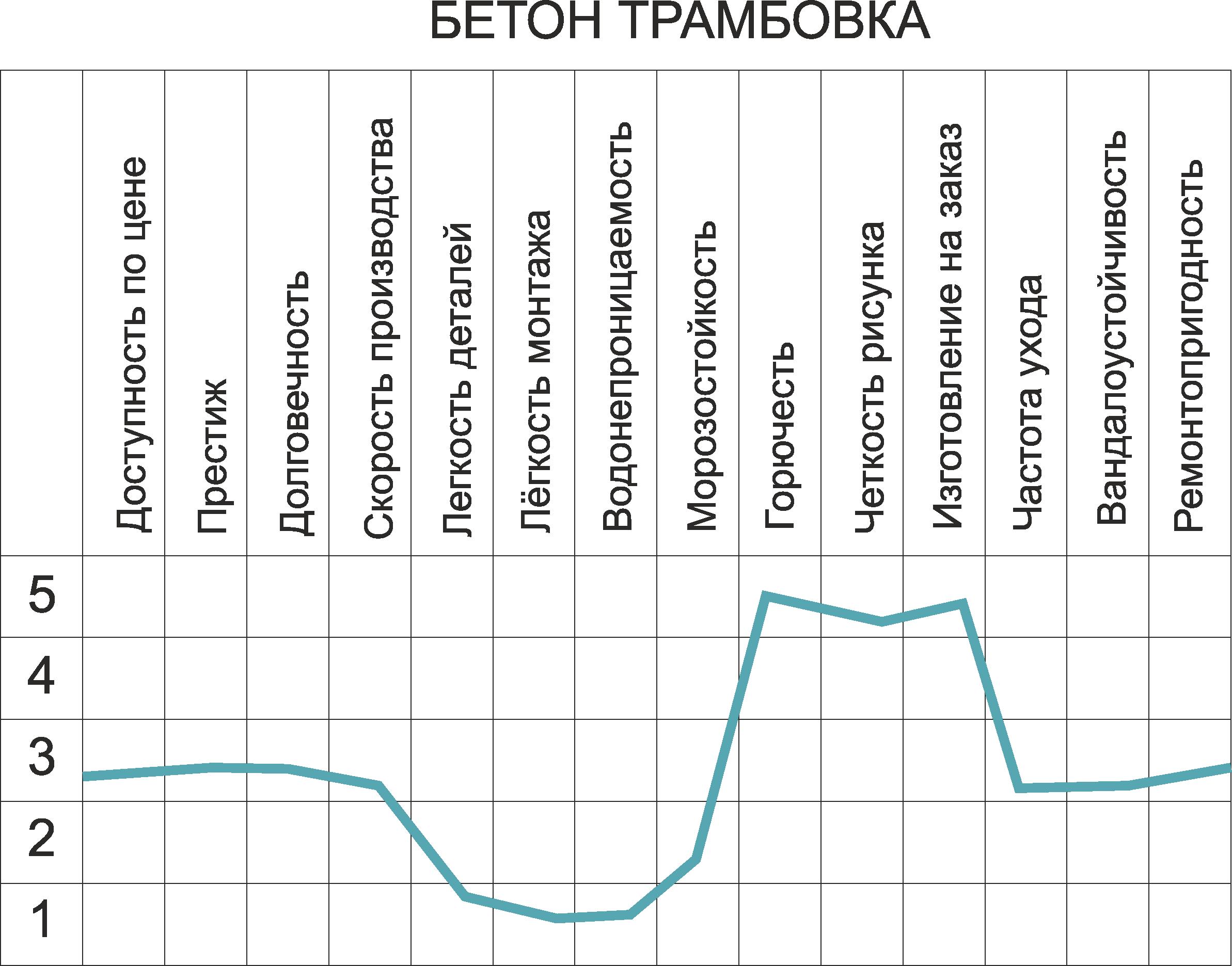Бетон трамбовка