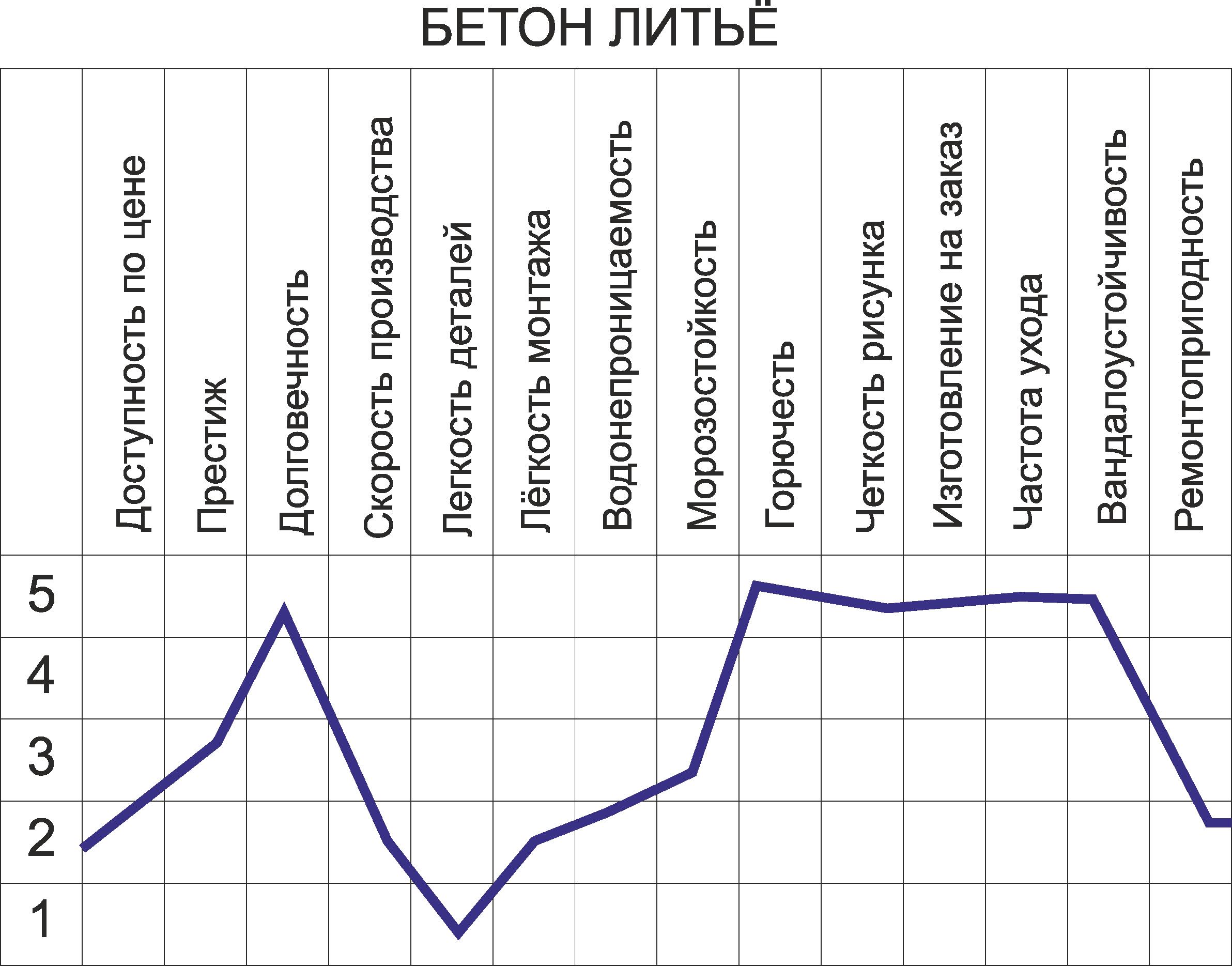 Таблица свойст декора из армированного бетона