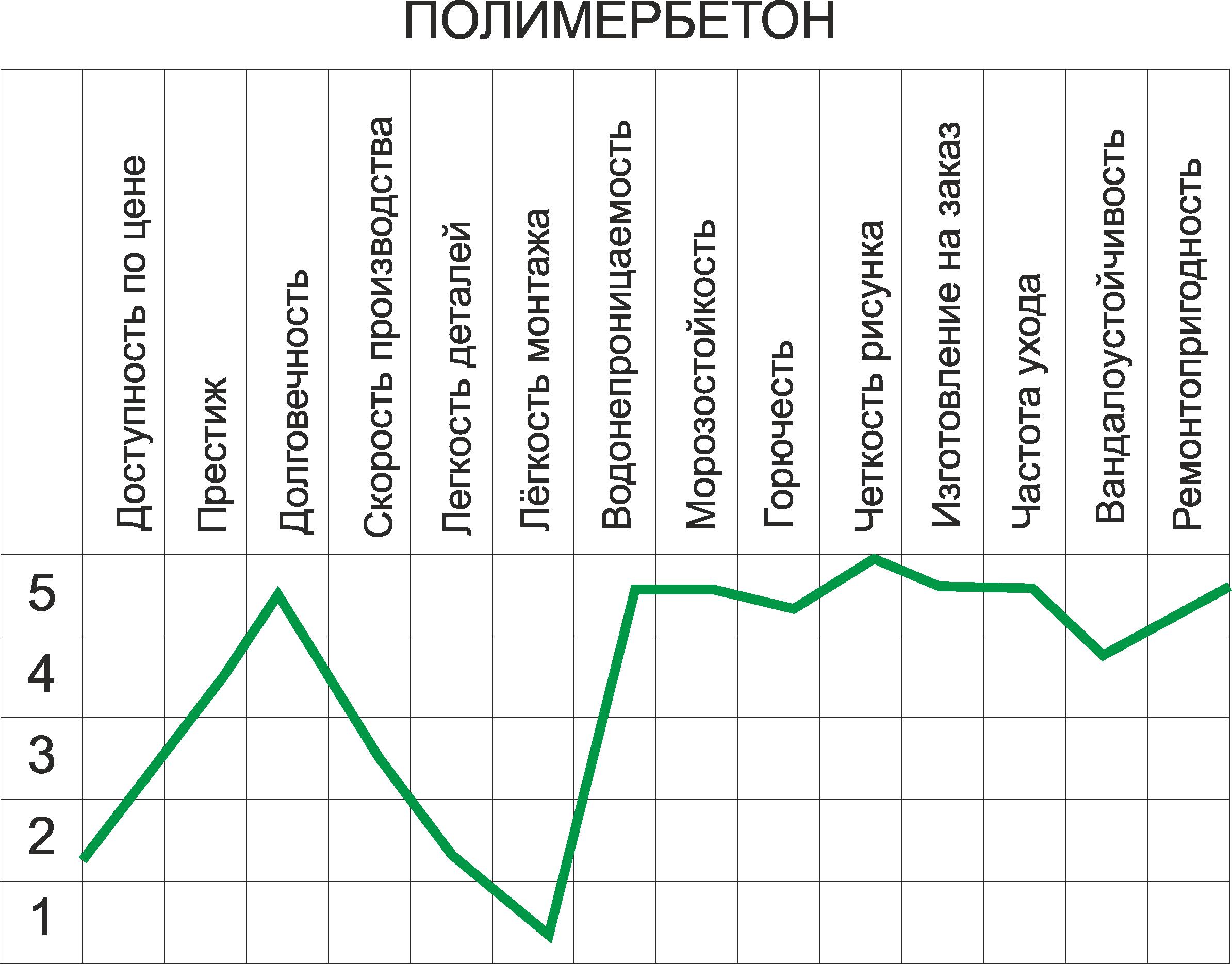 График свойств полимербетона