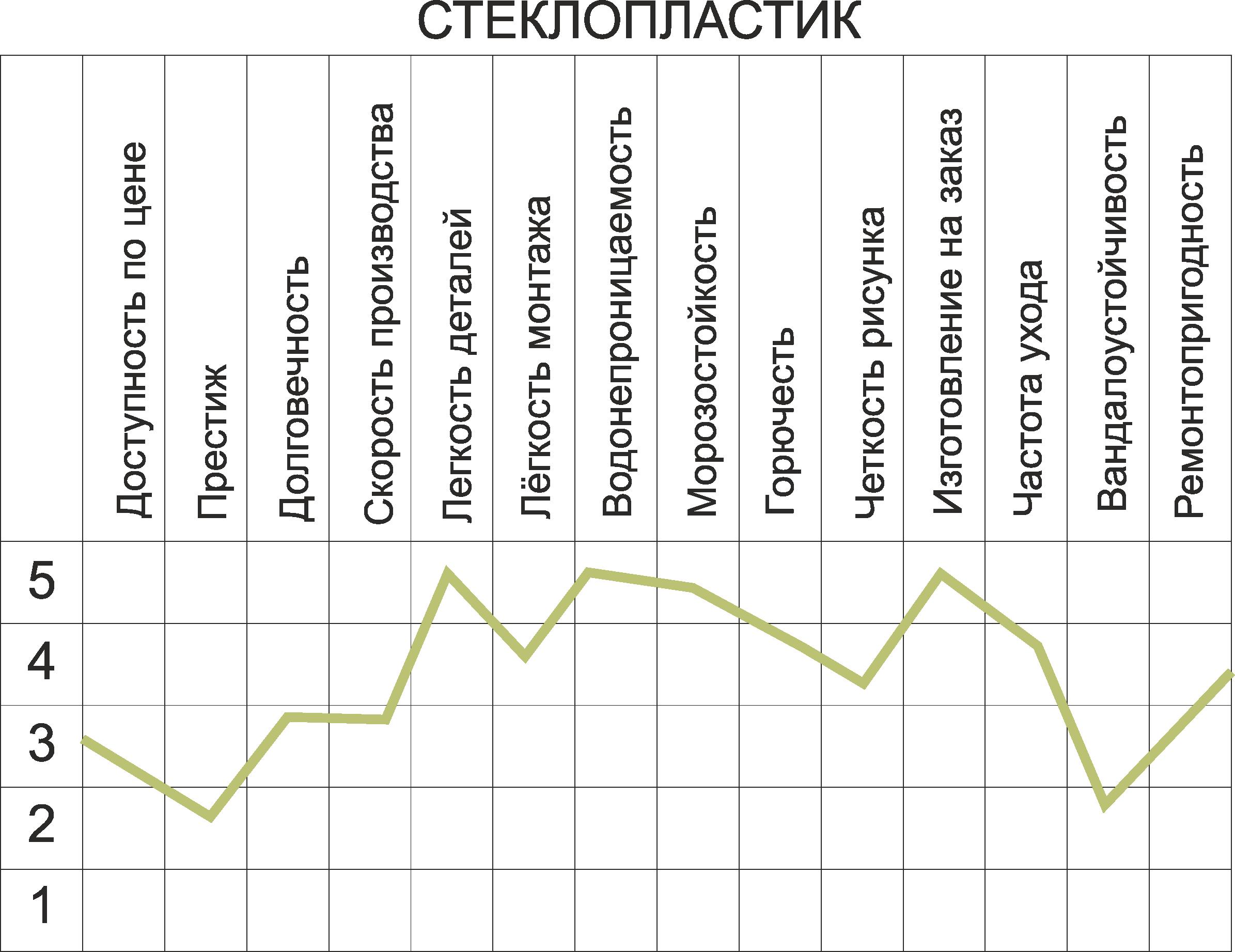 График характеристик декора из стеклопластика