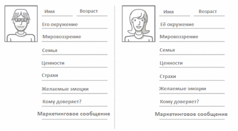 Универсальный шаблон портрета клиента