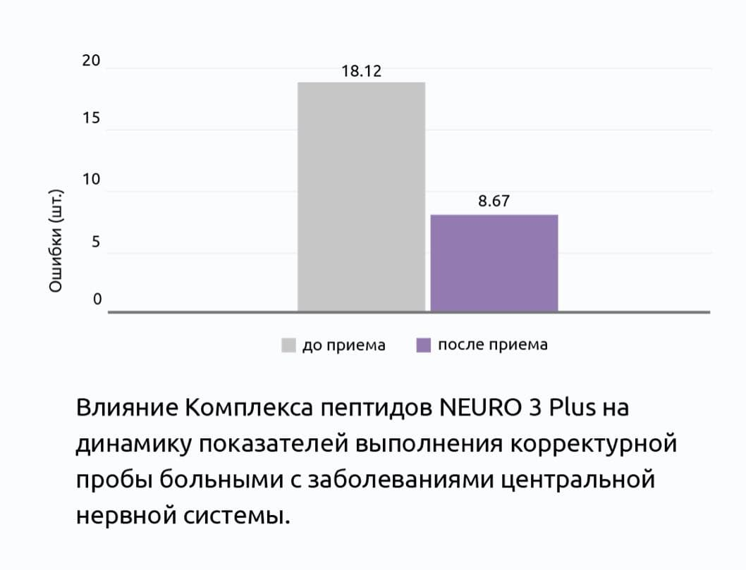 НЕЙРО 3 Плюс® Клинические испытания пептидов Хавинсона